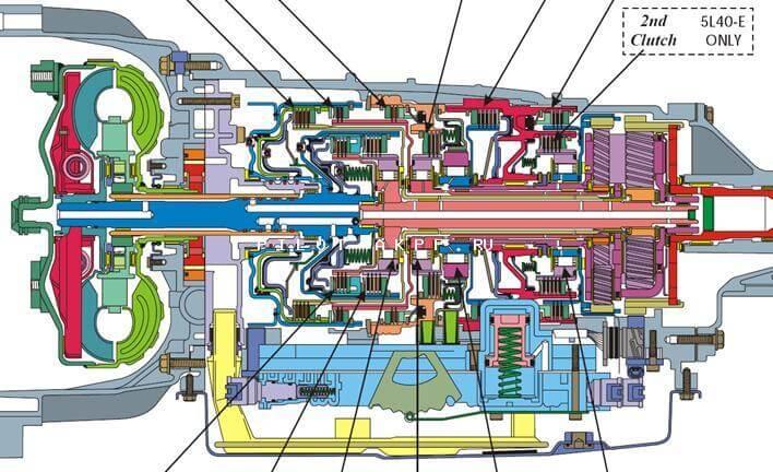Turner Mechatronics - Range Rover L322 Gearbox Repairs